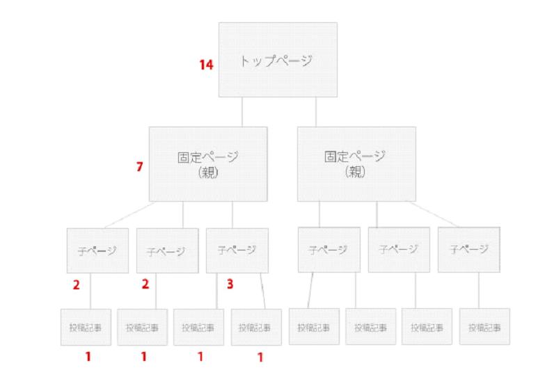 内部リンク構造